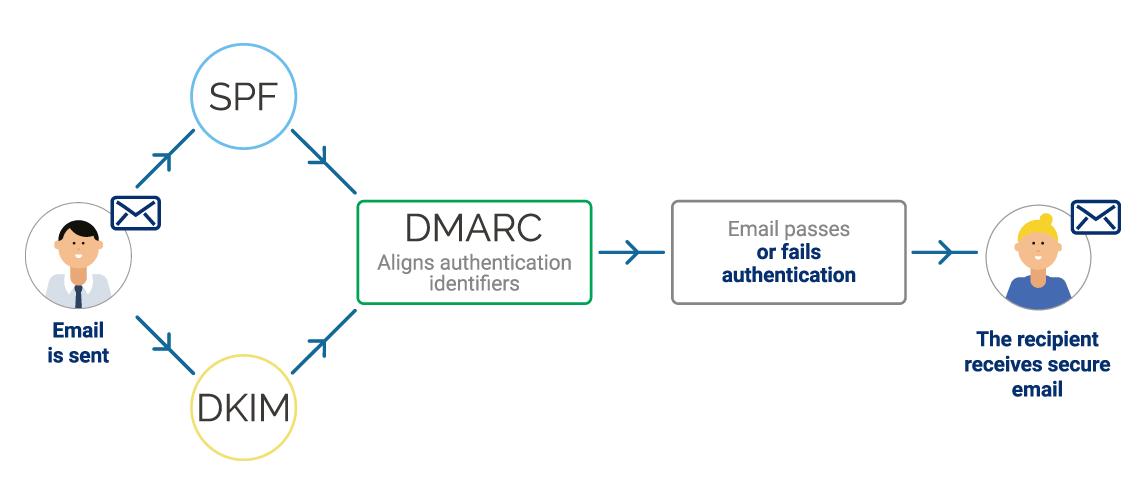 dmarc-image